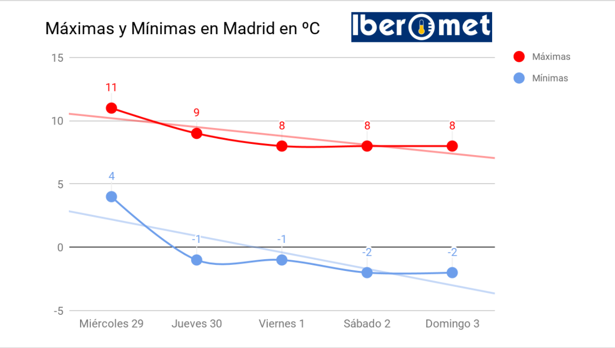 Temperaturas previstas en Madrid